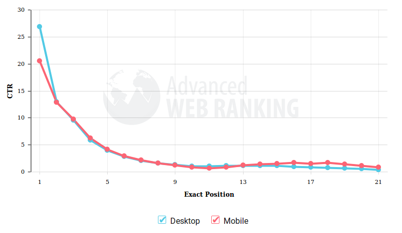 Click Through Rate - Advanced Web Ranking
